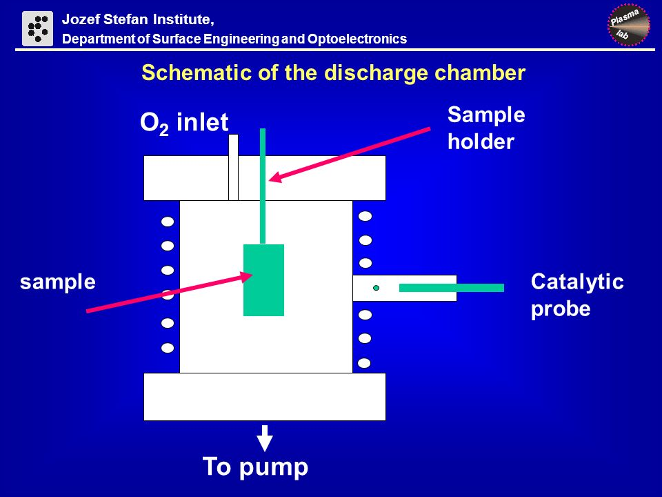 Jozef Stefan Institute, Department of Surface Engineering and Optoelectronics Schematic of the discharge chamber O 2 inlet To pump Sample holder sampleCatalytic probe
