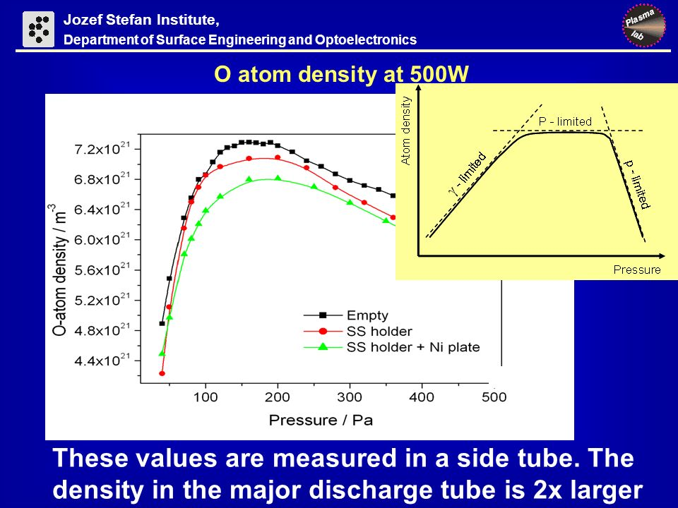 Jozef Stefan Institute, Department of Surface Engineering and Optoelectronics O atom density at 500W These values are measured in a side tube.
