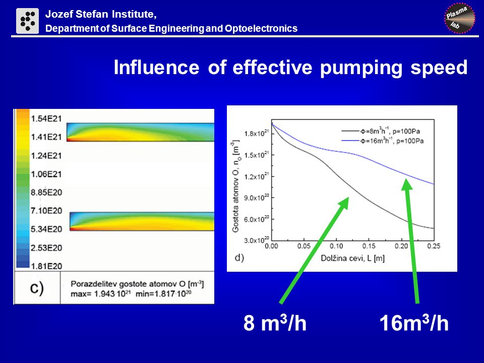Jozef Stefan Institute, Department of Surface Engineering and Optoelectronics Influence of effective pumping speed 8 m 3 /h 16m 3 /h