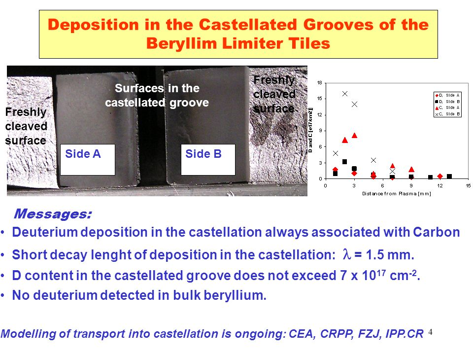 4 Deposition in the Castellated Grooves of the Beryllim Limiter Tiles Side ASide B Surfaces in the castellated groove Freshly cleaved surface Freshly cleaved surface Messages: Deuterium deposition in the castellation always associated with Carbon Short decay lenght of deposition in the castellation: = 1.5 mm.