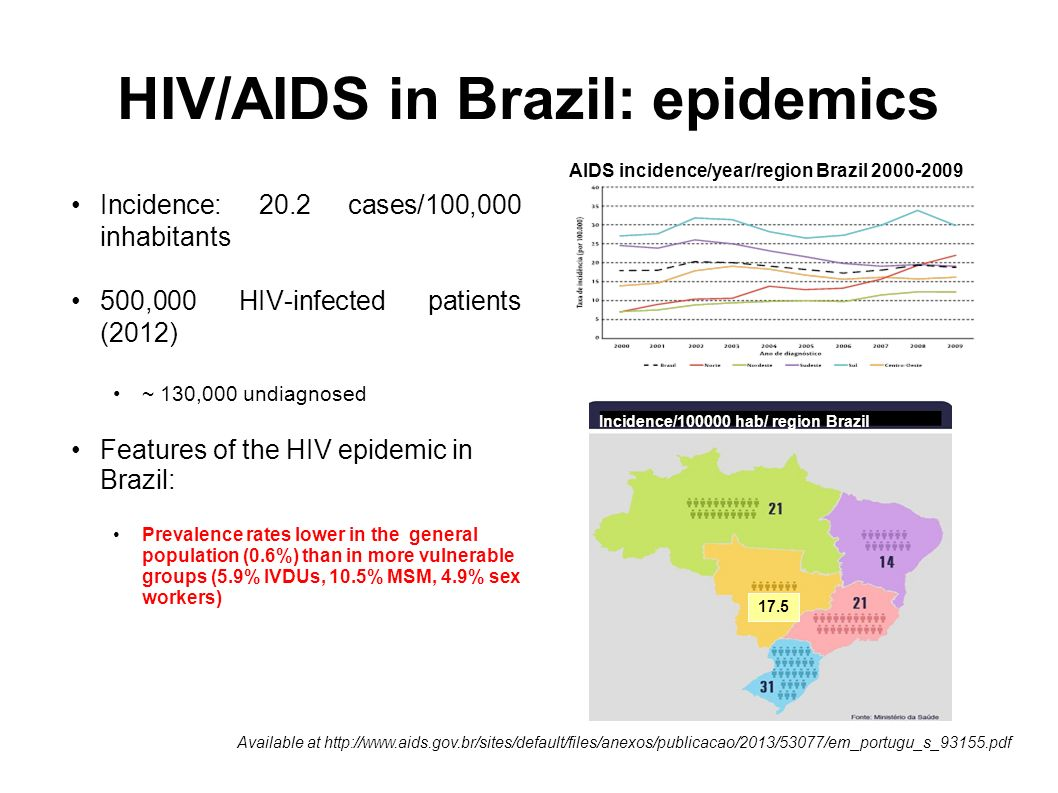 HIV/AIDS in Brazil: epidemics Incidence: 20.2 cases/100,000 inhabitants 500,000 HIV-infected patients (2012) ~ 130,000 undiagnosed Features of the HIV epidemic in Brazil: Prevalence rates lower in the general population (0.6%) than in more vulnerable groups (5.9% IVDUs, 10.5% MSM, 4.9% sex workers) Available at http://www.aids.gov.br/sites/default/files/anexos/publicacao/2013/53077/em_portugu_s_93155.pdf Incidence/100000 hab/ region Brazil 17.5 AIDS incidence/year/region Brazil 2000-2009