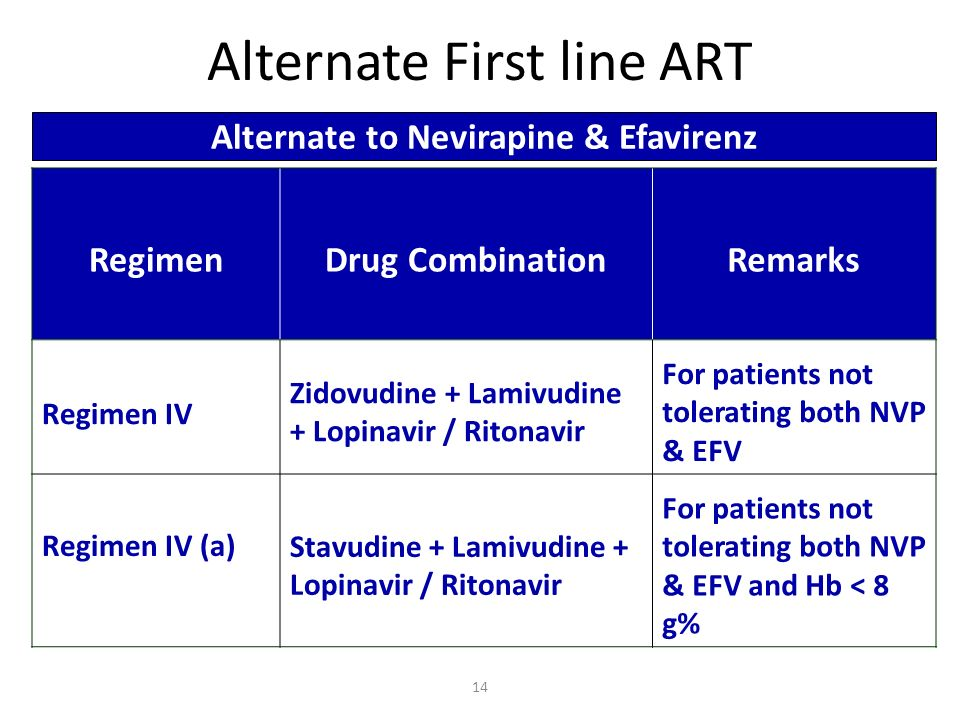 RegimenDrug CombinationRemarks Regimen IV Zidovudine + Lamivudine + Lopinavir / Ritonavir For patients not tolerating both NVP & EFV Regimen IV (a) Stavudine + Lamivudine + Lopinavir / Ritonavir For patients not tolerating both NVP & EFV and Hb < 8 g% Alternate First line ART Alternate to Nevirapine & Efavirenz 14