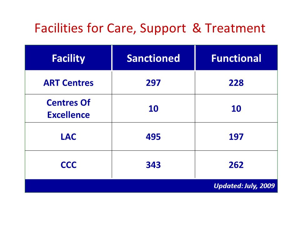 FacilitySanctionedFunctional ART Centres297228 Centres Of Excellence 10 LAC495197 CCC343262 Updated: July, 2009 Facilities for Care, Support & Treatment