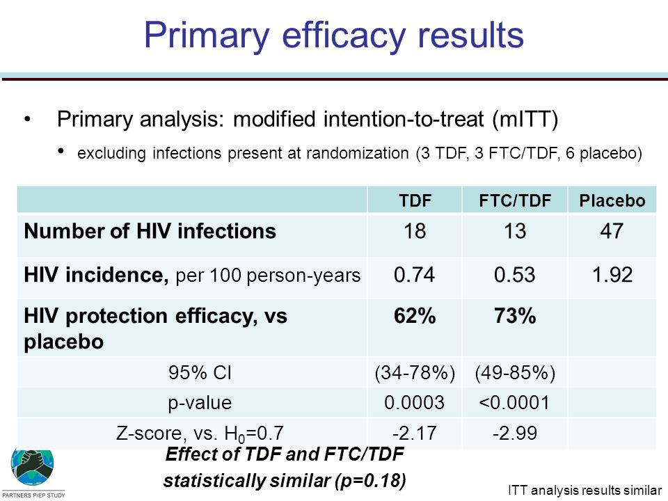 Primary efficacy results TDFFTC/TDFPlacebo Number of HIV infections181347 HIV incidence, per 100 person-years 0.740.531.92 HIV protection efficacy, vs placebo 62%73% 95% CI(34-78%)(49-85%) p-value0.0003<0.0001 Z-score, vs.
