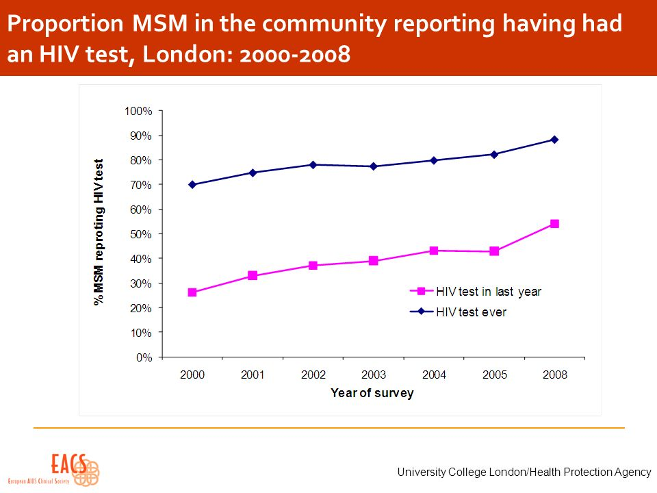 Proportion MSM in the community reporting having had an HIV test, London: 2000-2008 University College London/Health Protection Agency