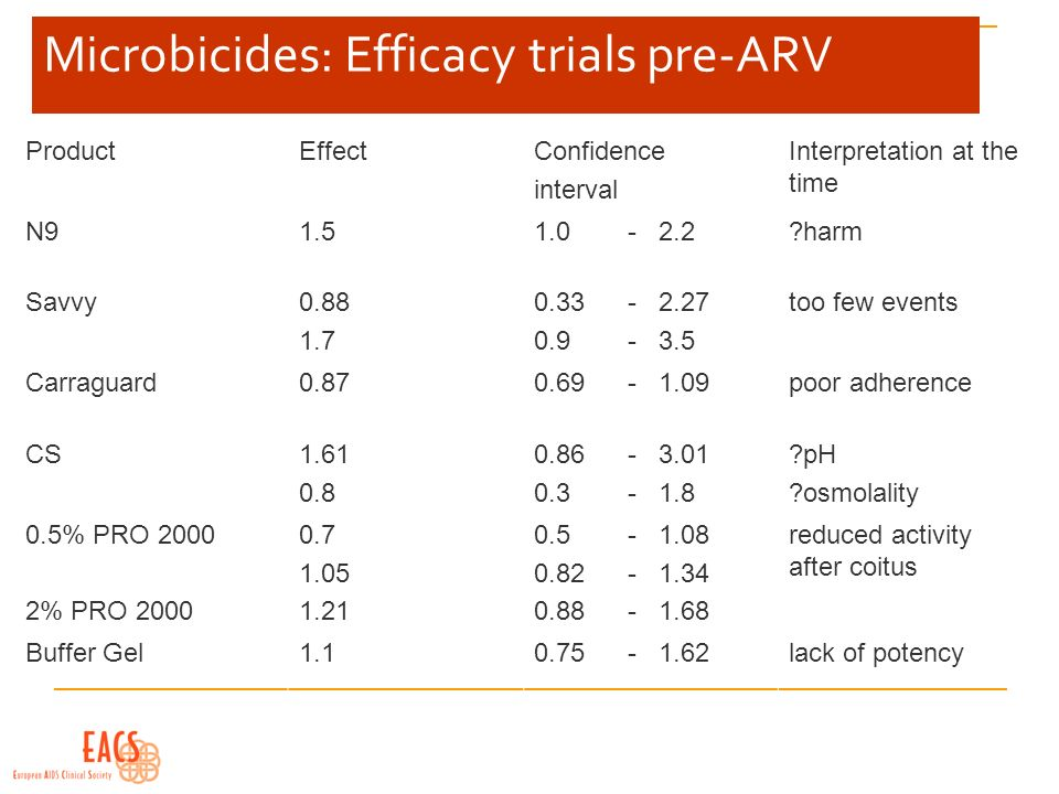 Microbicides: Efficacy trials pre-ARV ProductEffectConfidence interval Interpretation at the time N91.51.0-2.2 harm Savvy0.88 1.7 0.33-2.27 0.9-3.5 too few events Carraguard0.870.69-1.09poor adherence CS1.61 0.8 0.86-3.01 0.3-1.8 pH osmolality 0.5% PRO 2000 2% PRO 2000 0.7 1.05 1.21 0.5-1.08 0.82 - 1.34 0.88-1.68 reduced activity after coitus Buffer Gel1.10.75-1.62lack of potency