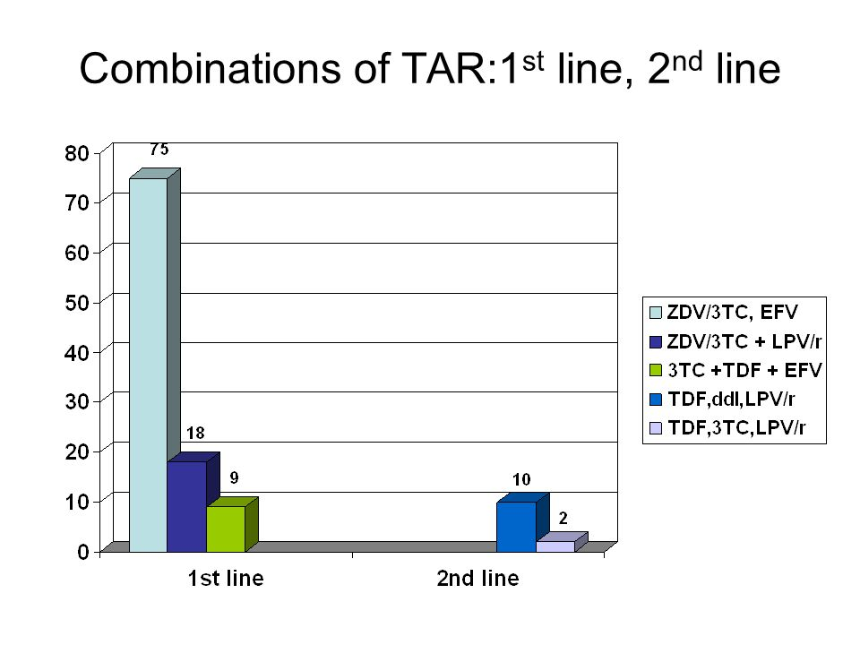 Combinations of TAR:1 st line, 2 nd line