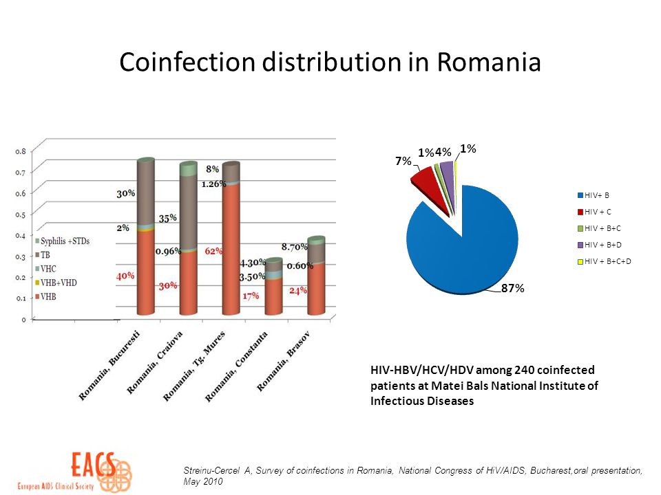 Coinfection distribution in Romania HIV-HBV/HCV/HDV among 240 coinfected patients at Matei Bals National Institute of Infectious Diseases Streinu-Cercel A, Survey of coinfections in Romania, National Congress of HiV/AIDS, Bucharest,oral presentation, May 2010
