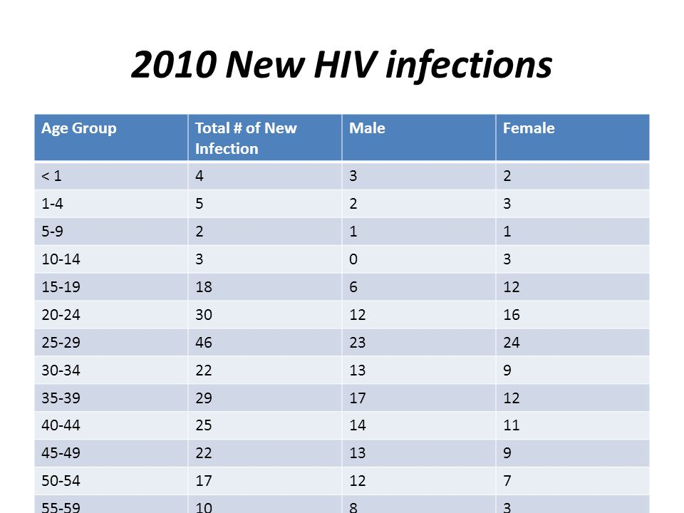 2010 New HIV infections Age GroupTotal # of New Infection MaleFemale < 1432 1-4523 5-9211 10-14303 15-1918612 20-24301216 25-29462324 30-3422139 35-39291712 40-44251411 45-4922139 50-5417127 55-591083 60-64413 65+413 244126118