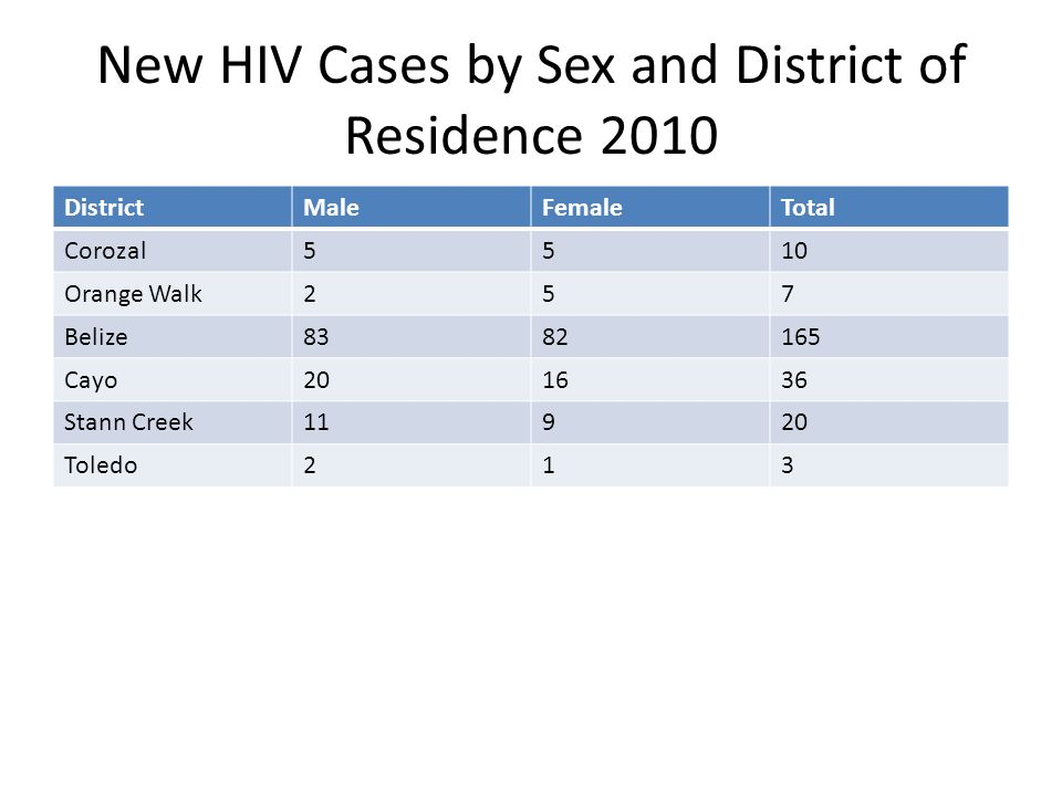 New HIV Cases by Sex and District of Residence 2010 DistrictMaleFemaleTotal Corozal5510 Orange Walk257 Belize8382165 Cayo201636 Stann Creek11920 Toledo213