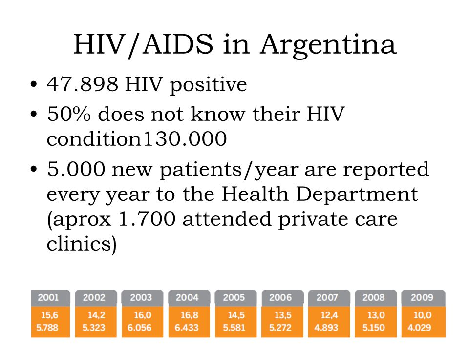 HIV/AIDS in Argentina 47.898 HIV positive 50% does not know their HIV condition130.000 5.000 new patients/year are reported every year to the Health Department (aprox 1.700 attended private care clinics)
