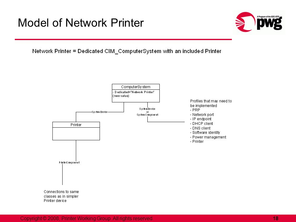 18Copyright © 2008, Printer Working Group. All rights reserved. Model of Network Printer