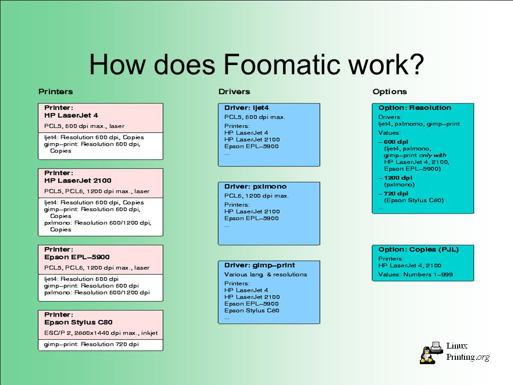 How does Foomatic work