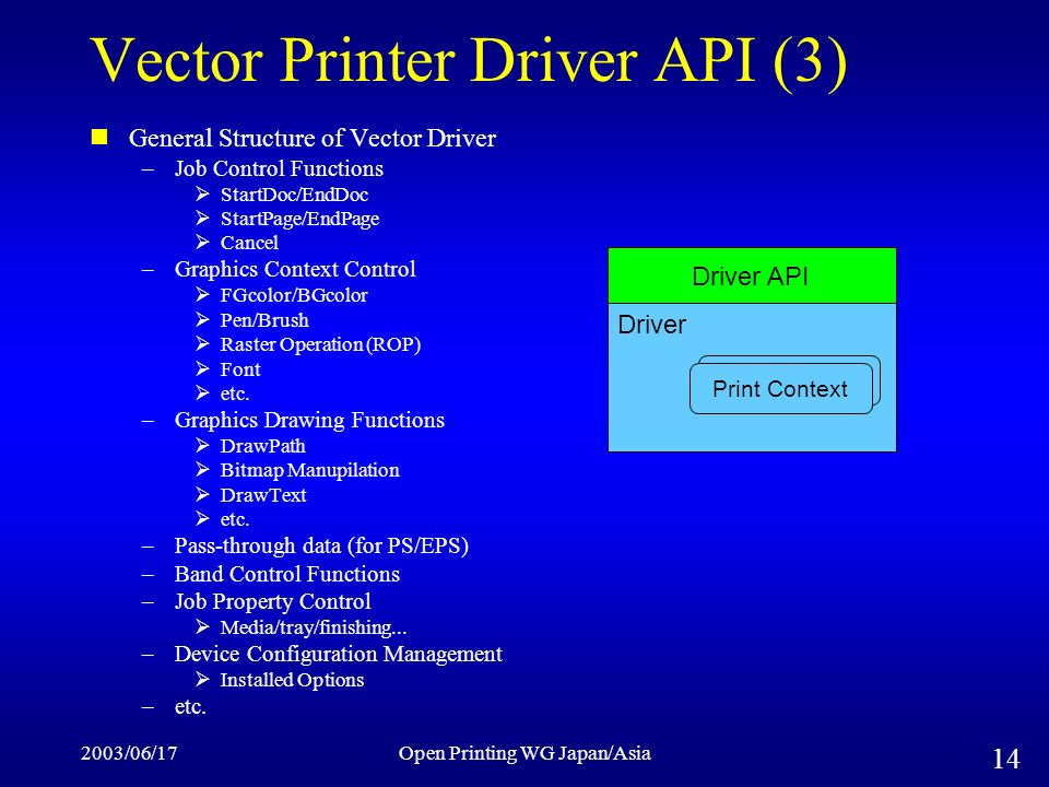 2003/06/17Open Printing WG Japan/Asia 14 Vector Printer Driver API (3) General Structure of Vector Driver –Job Control Functions StartDoc/EndDoc StartPage/EndPage Cancel –Graphics Context Control FGcolor/BGcolor Pen/Brush Raster Operation (ROP) Font etc.