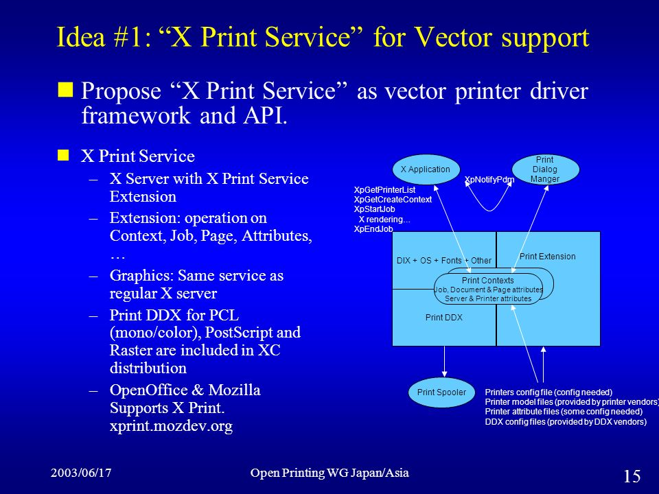 2003/06/17Open Printing WG Japan/Asia 15 Idea #1: X Print Service for Vector support Propose X Print Service as vector printer driver framework and API.