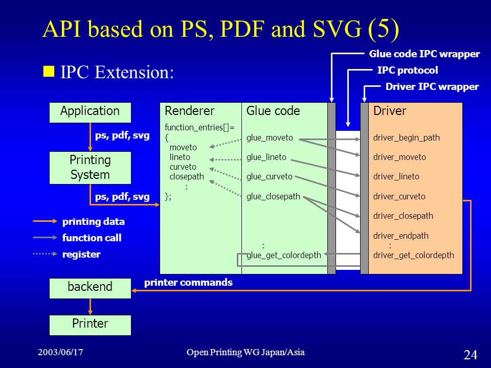 2003/06/17Open Printing WG Japan/Asia 24 API based on PS, PDF and SVG (5) IPC Extension: Renderer function_entries[]= { moveto lineto curveto closepath : }; Glue code glue_moveto glue_lineto glue_curveto glue_closepath : glue_get_colordepth Driver driver_begin_path driver_moveto driver_lineto driver_curveto driver_closepath driver_endpath : driver_get_colordepth Application Printing System ps, pdf, svg backend Printer printer commands function call printing data register Driver IPC wrapper Glue code IPC wrapper IPC protocol