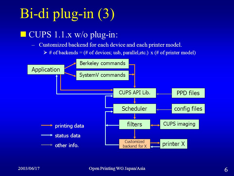 2003/06/17Open Printing WG Japan/Asia 6 Bi-di plug-in (3) CUPS 1.1.x w/o plug-in: –Customized backend for each device and each printer model.