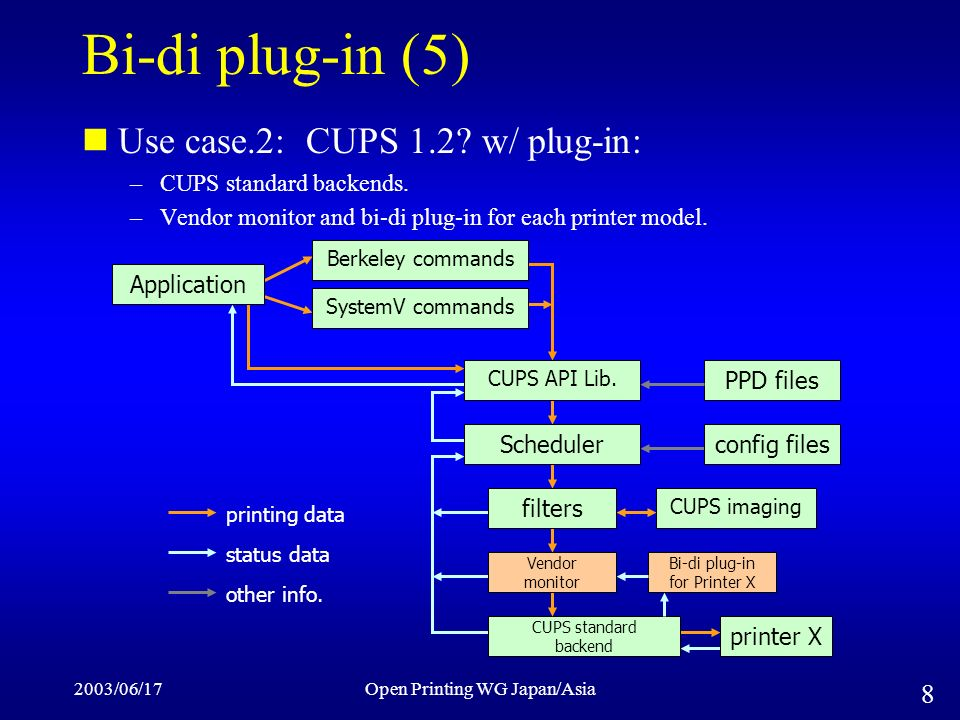 2003/06/17Open Printing WG Japan/Asia 8 Bi-di plug-in (5) Use case.2: CUPS 1.2.