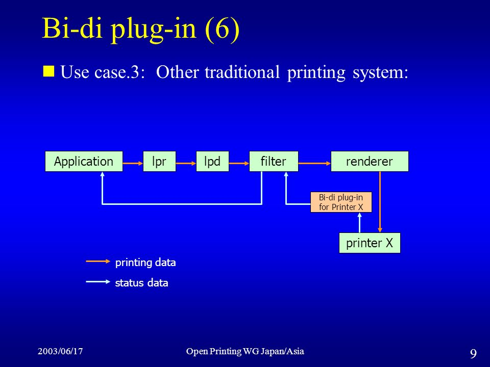 2003/06/17Open Printing WG Japan/Asia 9 Bi-di plug-in (6) Use case.3: Other traditional printing system: lprlpdrendererfilterApplication status data printing data Bi-di plug-in for Printer X printer X