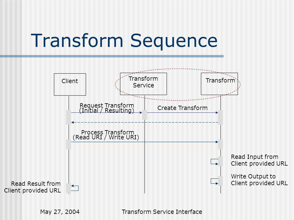 May 27, 2004Transform Service Interface Transform Sequence Client Transform Service Transform Request Transform Create Transform (Initial / Resulting) Process Transform (Read URI / Write URI) Read Input from Client provided URL Write Output to Client provided URL Read Result from Client provided URL