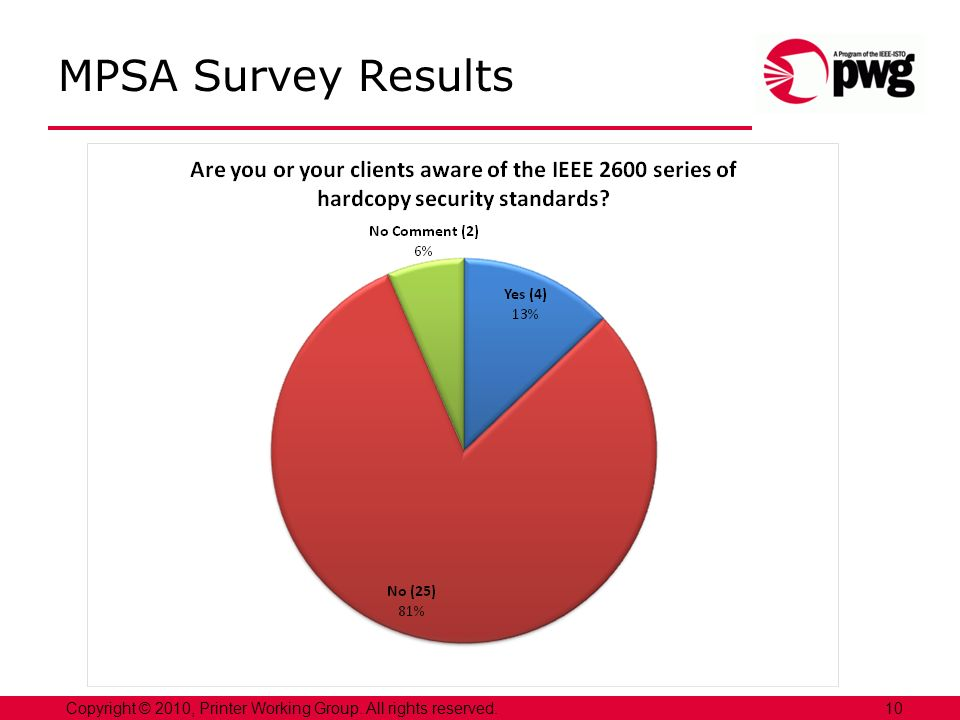 10Copyright © 2010, Printer Working Group. All rights reserved. MPSA Survey Results