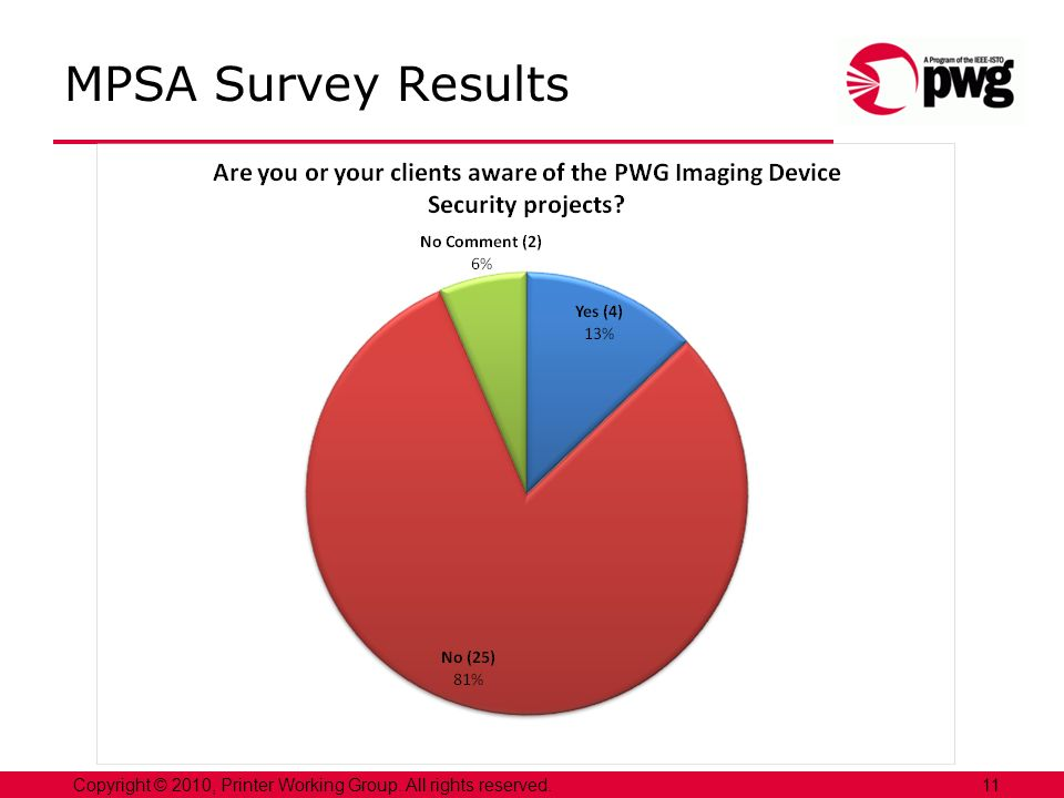 11Copyright © 2010, Printer Working Group. All rights reserved. MPSA Survey Results