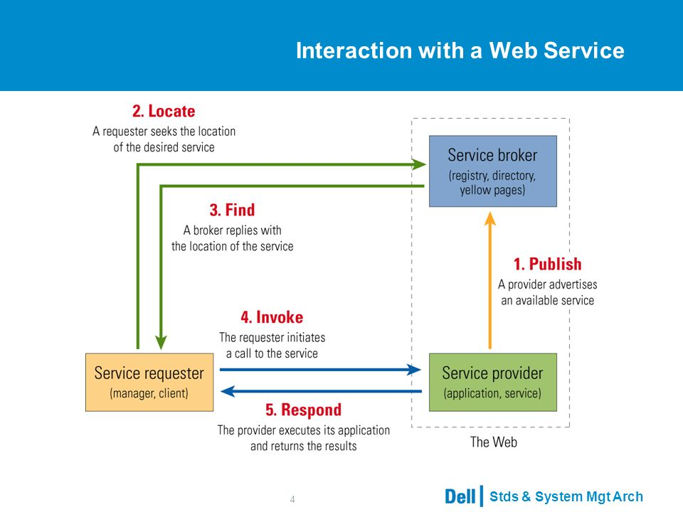 Stds & System Mgt Arch 4 Interaction with a Web Service