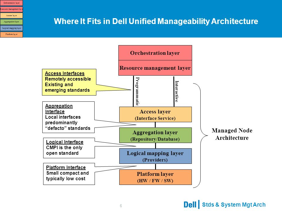 Stds & System Mgt Arch 6 Where It Fits in Dell Unified Manageability Architecture Access layer (Interface Service) Orchestration layer Resource management layer Aggregation layer (Repository/Database) Logical mapping layer (Providers) Platform layer (HW / FW / SW) Interactive Programmatic Access Interfaces Remotely accessible Existing and emerging standards Aggregation Interface Local interfaces predominantly defacto standards Logical Interface CMPI is the only open standard Platform Interface Small compact and typically low cost Managed Node Architecture Access layer Orchestration layer Resource management layer Aggregation layer Logical mapping layer Platform layer