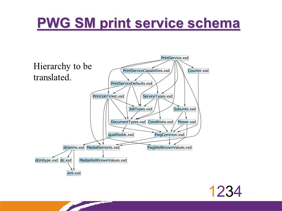 12341234 PWG SM print service schema Hierarchy to be translated.