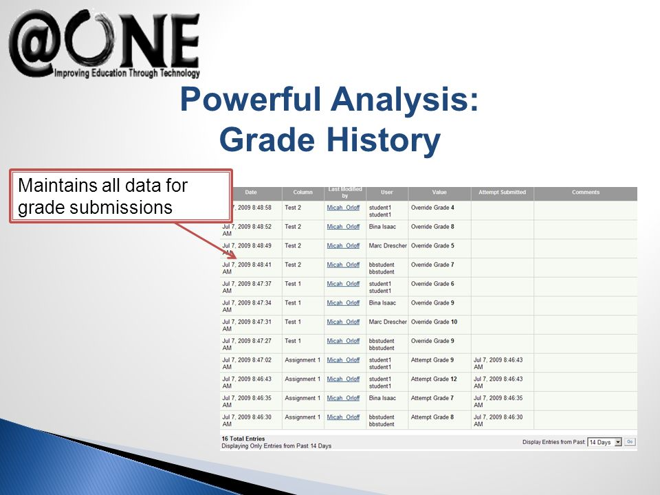 Powerful Analysis: Grade History Maintains all data for grade submissions