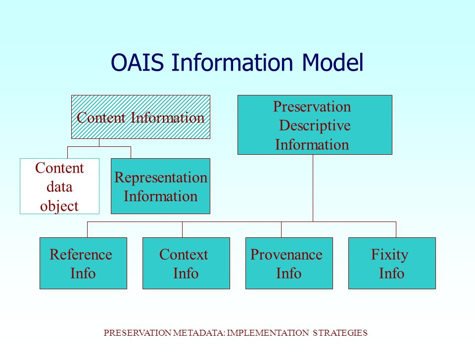 PRESERVATION METADATA: IMPLEMENTATION STRATEGIES OAIS Information Model Content Information Preservation Descriptive Information Content data object Representation Information Context Info Reference Info Provenance Info Fixity Info