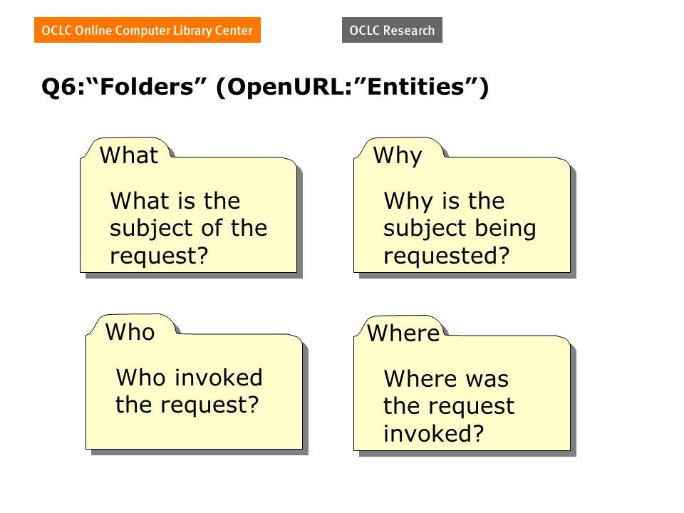 Q6:Folders (OpenURL:Entities) What What is the subject of the request.