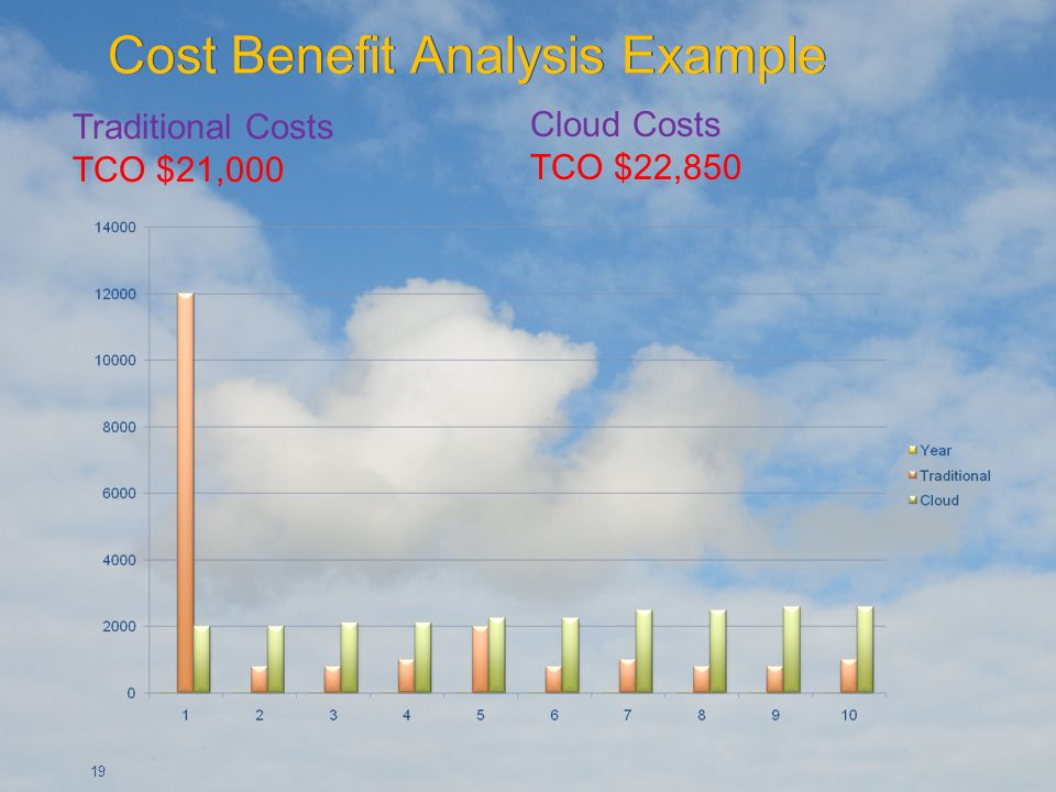 19 Traditional Costs TCO $21,000 Cloud Costs TCO $22,850
