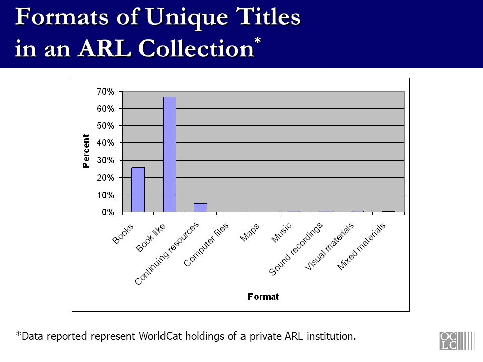 Formats of Unique Titles in an ARL Collection * *Data reported represent WorldCat holdings of a private ARL institution.