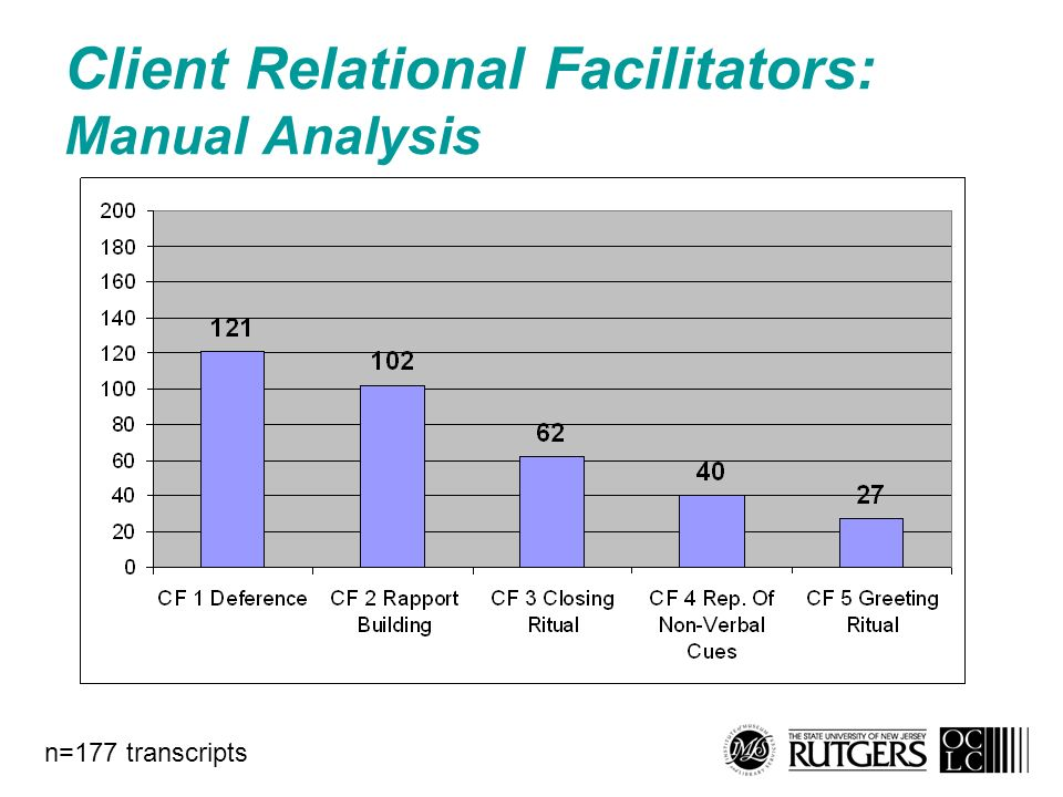 Client Relational Facilitators: Manual Analysis n=177 transcripts