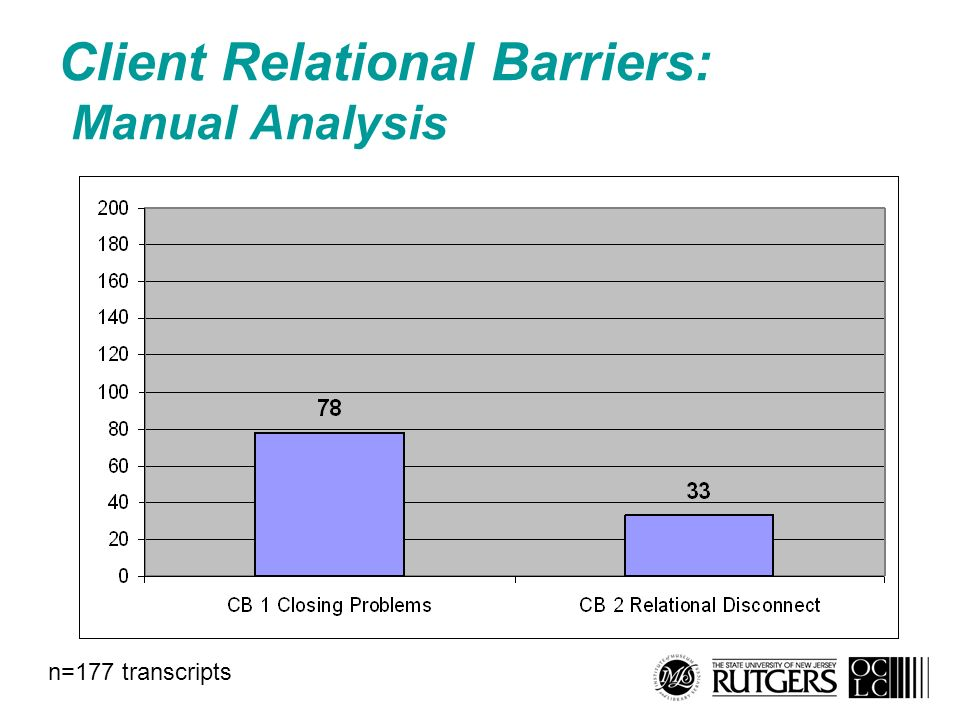 Client Relational Barriers: Manual Analysis n=177 transcripts