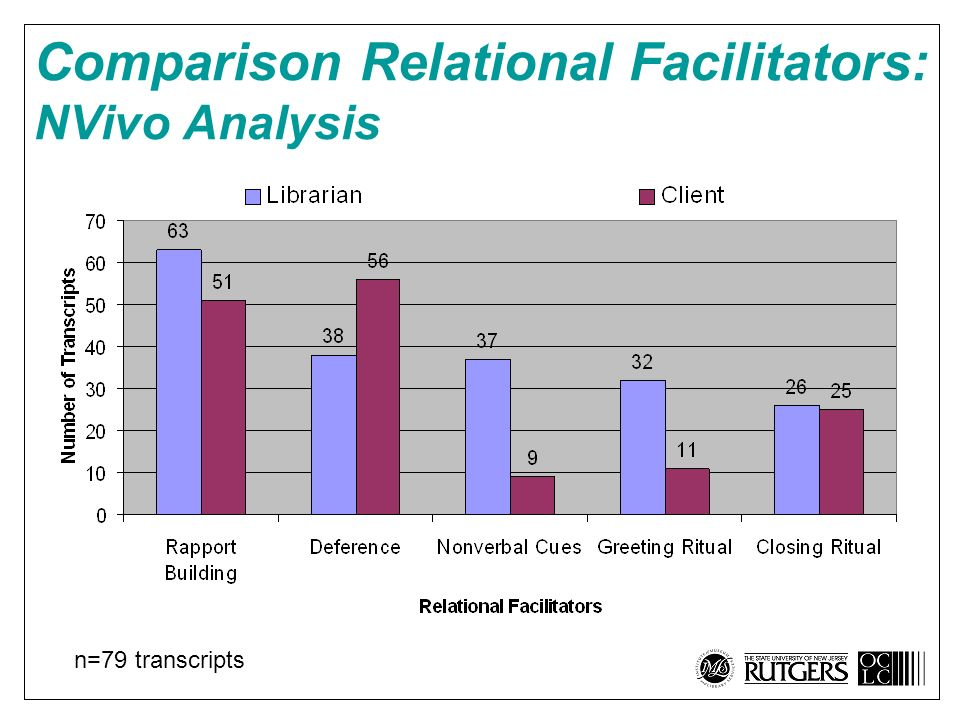 Comparison Relational Facilitators: NVivo Analysis n=79 transcripts