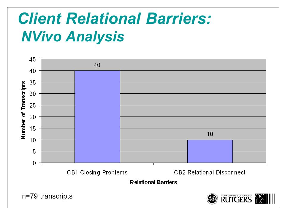 Client Relational Barriers: NVivo Analysis n=79 transcripts