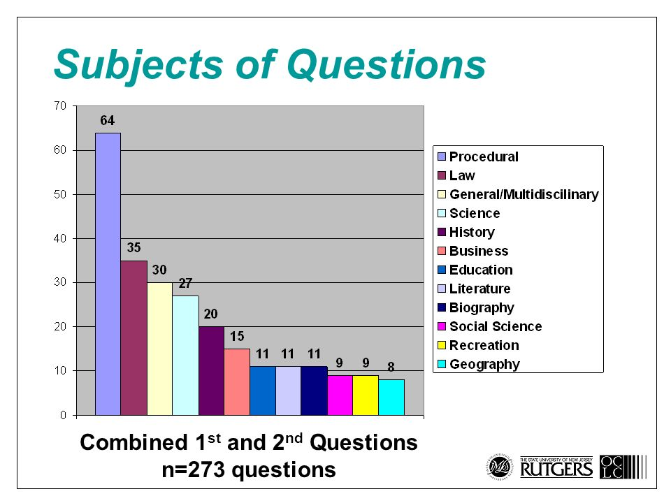 Subjects of Questions Combined 1 st and 2 nd Questions n=273 questions