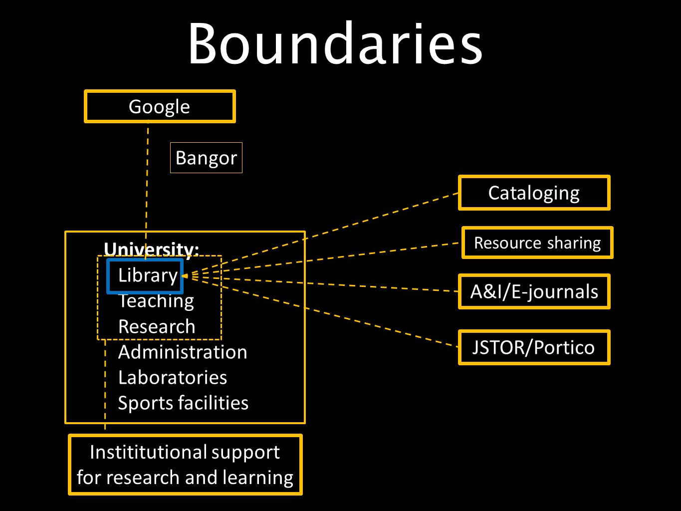 Boundaries University: Library Teaching Research Administration Laboratories Sports facilities Google Bangor Instititutional support for research and learning Cataloging A&I/E-journals JSTOR/Portico Resource sharing