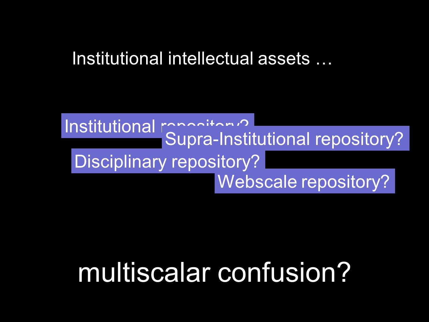 multiscalar confusion. Institutional intellectual assets … Institutional repository.