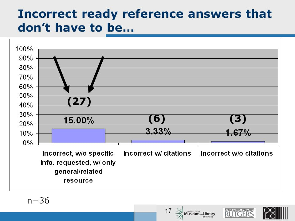 17 Incorrect ready reference answers that dont have to be… n=36 (27) (3)(6)