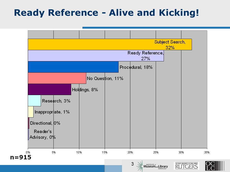 3 Ready Reference - Alive and Kicking! n=915