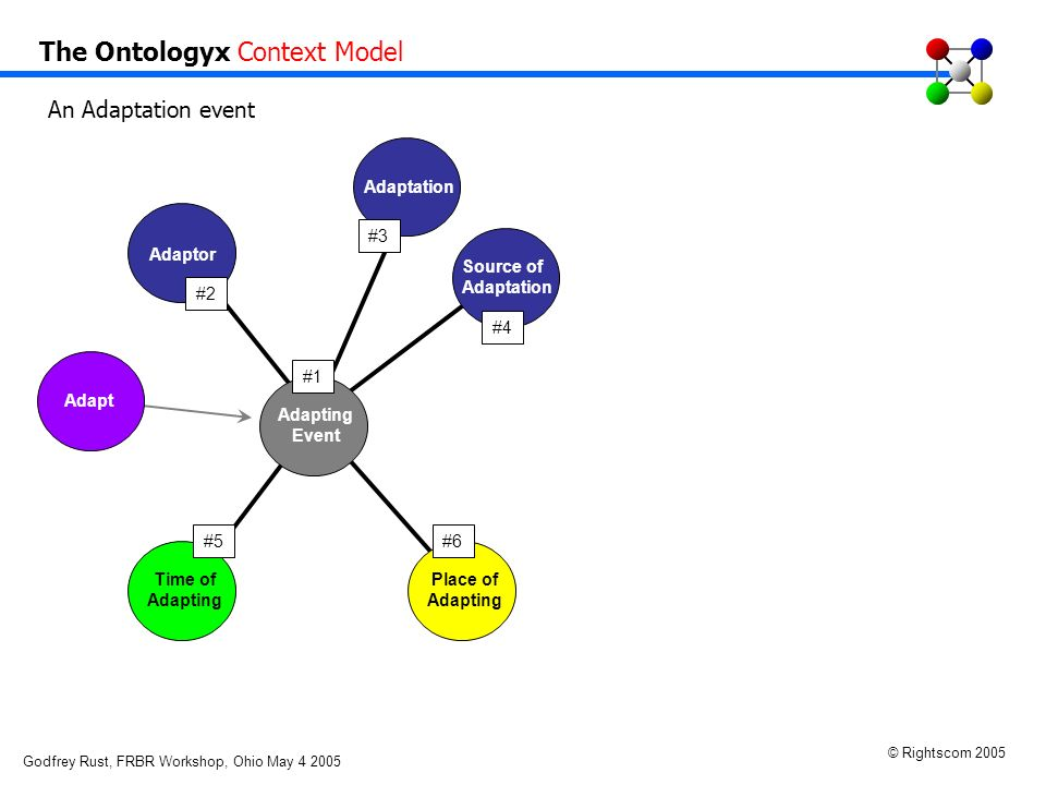Godfrey Rust, FRBR Workshop, Ohio May 4 2005 © Rightscom 2005 Act Resource Time Adaptor Adaptation Source of Adaptation Adapting Event Time of Adapting Place of Adapting #5#6 #2 #1 #3 #4 Adapt The Ontologyx Context Model An Adaptation event