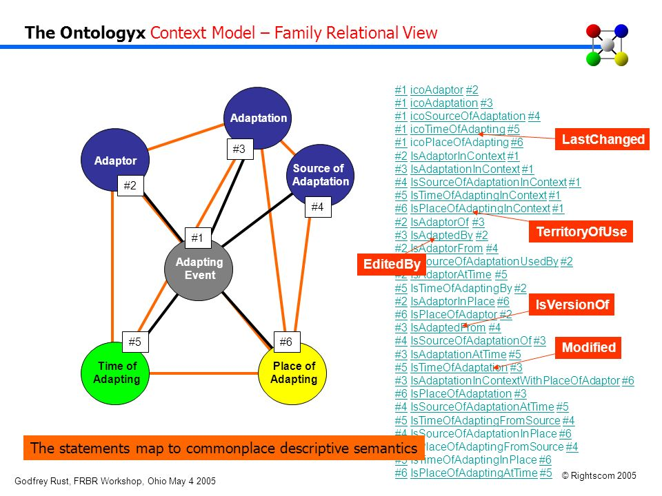 Godfrey Rust, FRBR Workshop, Ohio May 4 2005 © Rightscom 2005 Act Resource Time Adaptor Adaptation Source of Adaptation Adapting Event Time of Adapting Place of Adapting #5#6 #2 #1 #3 #4 #1#1 icoAdaptor #2 #1 icoAdaptation #3 #1 icoSourceOfAdaptation #4 #1 icoTimeOfAdapting #5 #1 icoPlaceOfAdapting #6 #2 IsAdaptorInContext #1icoAdaptor#2 #1icoAdaptation#3 #1icoSourceOfAdaptation#4 #1icoTimeOfAdapting#5 #1#6 #2IsAdaptorInContext#1 #3#3 IsAdaptationInContext #1 #4 IsSourceOfAdaptationInContext #1 #5 IsTimeOfAdaptingInContext #1 #6 IsPlaceOfAdaptingInContext #1 #2 IsAdaptorOf #3 #3 IsAdaptedBy #2 #2 IsAdaptorFrom #4 #4 IsSourceOfAdaptationUsedBy #2 #2 IsAdaptorAtTime #5 #5 IsTimeOfAdaptingBy #2 #2 IsAdaptorInPlace #6 #6 IsPlaceOfAdaptor #2 #3 IsAdaptedFrom #4 #4 IsSourceOfAdaptationOf #3 #3 IsAdaptationAtTime #5 #5 IsTimeOfAdaptation #3 #3 IsAdaptationInContextWithPlaceOfAdaptor #6 #6 IsPlaceOfAdaptation #3 #4 IsSourceOfAdaptationAtTime #5 #5 IsTimeOfAdaptingFromSource #4 #4 IsSourceOfAdaptationInPlace #6 #6 IsPlaceOfAdaptingFromSource #4 #5 IsTimeOfAdaptingInPlace #6 #6 IsPlaceOfAdaptingAtTime #5IsAdaptationInContext#1 #4IsSourceOfAdaptationInContext#1 #5IsTimeOfAdaptingInContext#1 #6IsPlaceOfAdaptingInContext#1 #2IsAdaptorOf#3 IsAdaptedBy#2 IsAdaptorFrom#4 IsSourceOfAdaptationUsedBy#2 IsAdaptorAtTime#5 #2 IsAdaptorInPlace#6 IsPlaceOfAdaptor#2 #3IsAdaptedFrom#4 IsSourceOfAdaptationOf#3 IsAdaptationAtTime#5 IsTimeOfAdaptation#3 IsAdaptationInContextWithPlaceOfAdaptor#6 IsPlaceOfAdaptation#3 #4IsSourceOfAdaptationAtTime#5 IsTimeOfAdaptingFromSource#4 #6 #4 #5#6 IsPlaceOfAdaptingAtTime#5 Modified IsVersionOf LastChanged TerritoryOfUse EditedBy The Ontologyx Context Model – Family Relational View The statements map to commonplace descriptive semantics