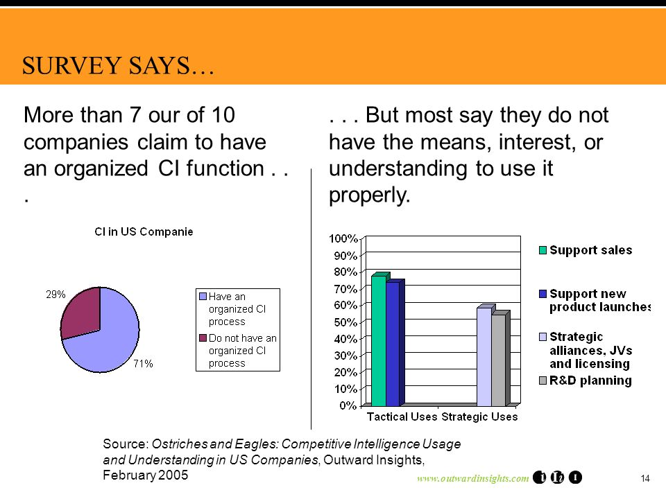 www.outwardinsights.com 14 More than 7 our of 10 companies claim to have an organized CI function......