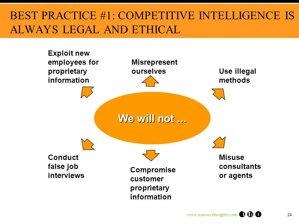 www.outwardinsights.com 24 BEST PRACTICE #1: COMPETITIVE INTELLIGENCE IS ALWAYS LEGAL AND ETHICAL Exploit new employees for proprietary information Use illegal methods Compromise customer proprietary information Conduct false job interviews Misuse consultants or agents Misrepresent ourselves We will not...