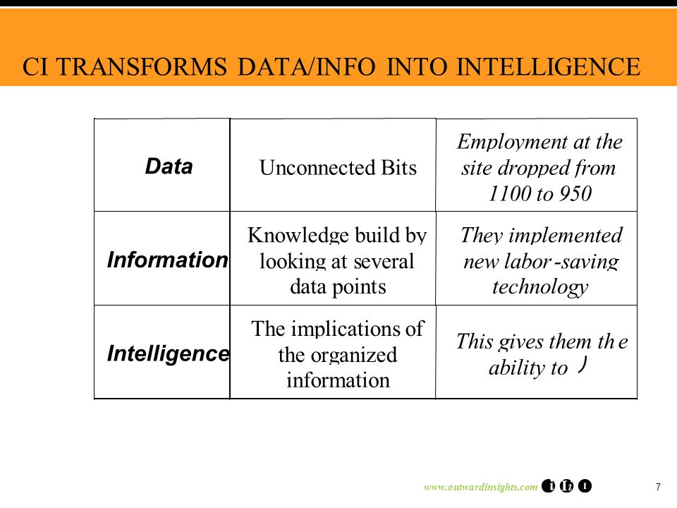 www.outwardinsights.com 7 CI TRANSFORMS DATA/INFO INTO INTELLIGENCE