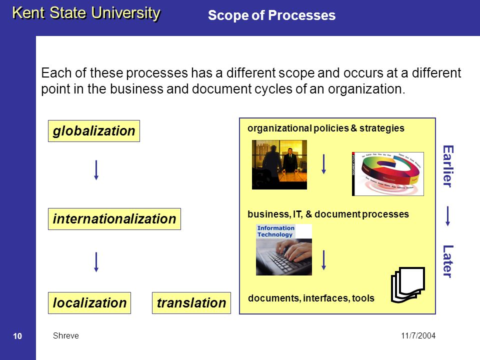11/7/2004 Kent State University Shreve 10 Scope of Processes internationalization localization globalization translation organizational policies & strategies business, IT, & document processes documents, interfaces, tools Each of these processes has a different scope and occurs at a different point in the business and document cycles of an organization.