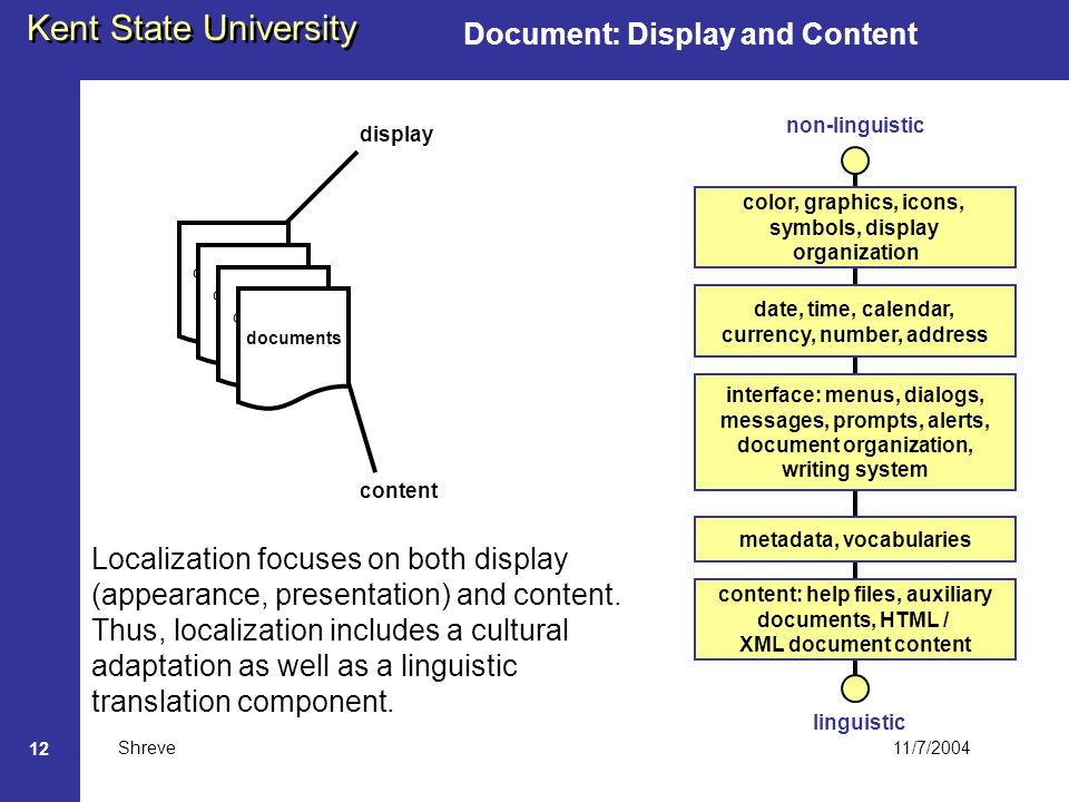 11/7/2004 Kent State University Shreve 12 Document: Display and Content document documents display content color, graphics, icons, symbols, display organization interface: menus, dialogs, messages, prompts, alerts, document organization, writing system Localization focuses on both display (appearance, presentation) and content.